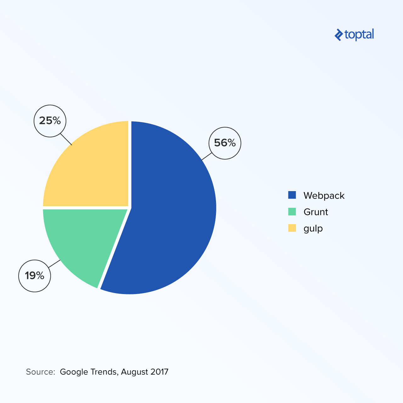Pie chart comparing the popularity of Webpack, Grunt, and gulp, based on Google Trends data.