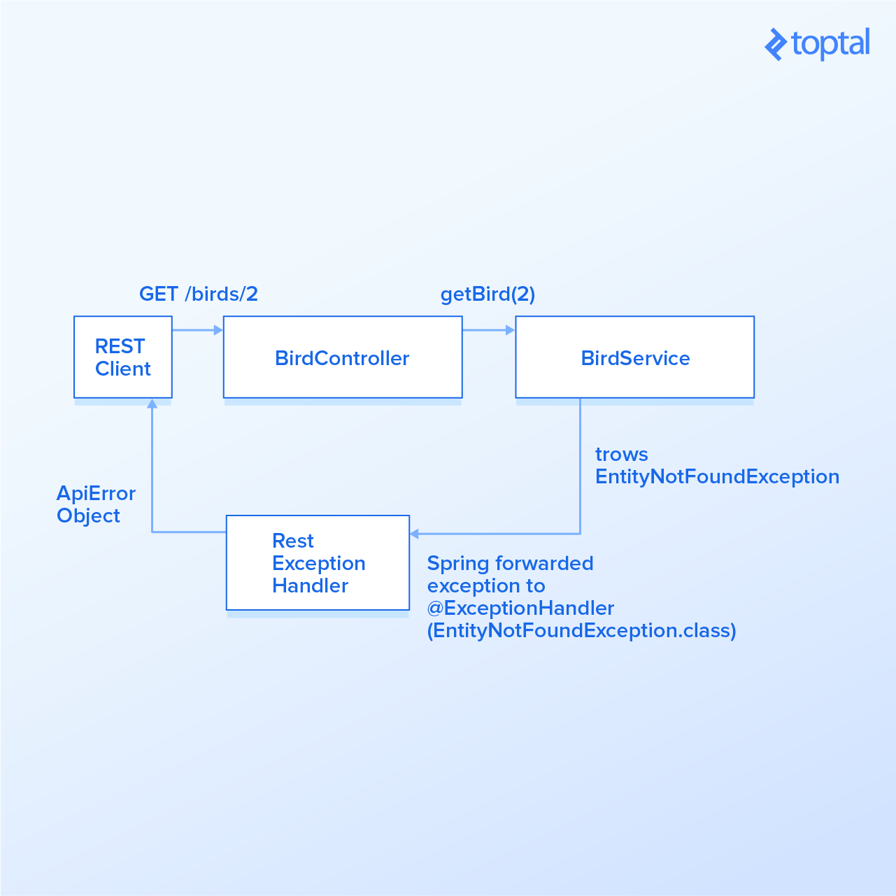 Guide to Spring Boot REST API Error Handling | Toptal