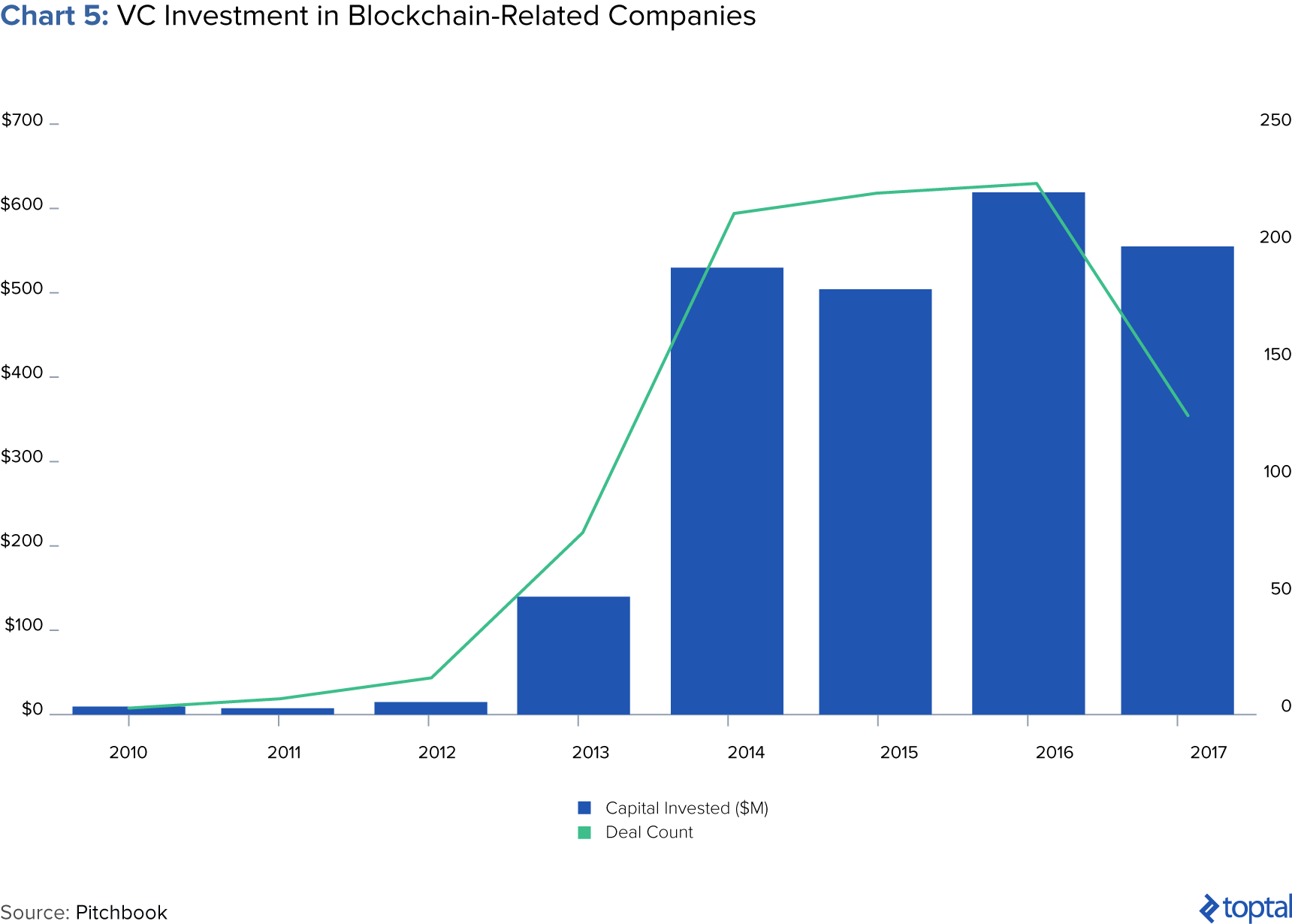 Chart 5: VC Investment in Blockchain-related Companies