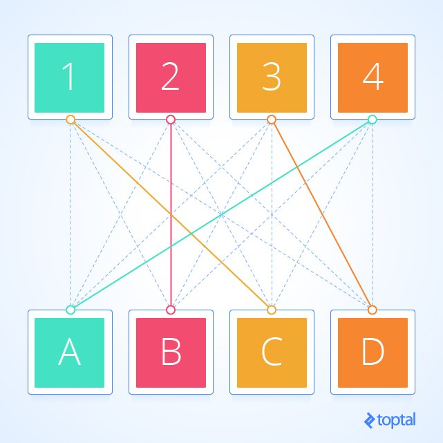 A Tutorial to Bipartite Matching Algorithm | Toptal