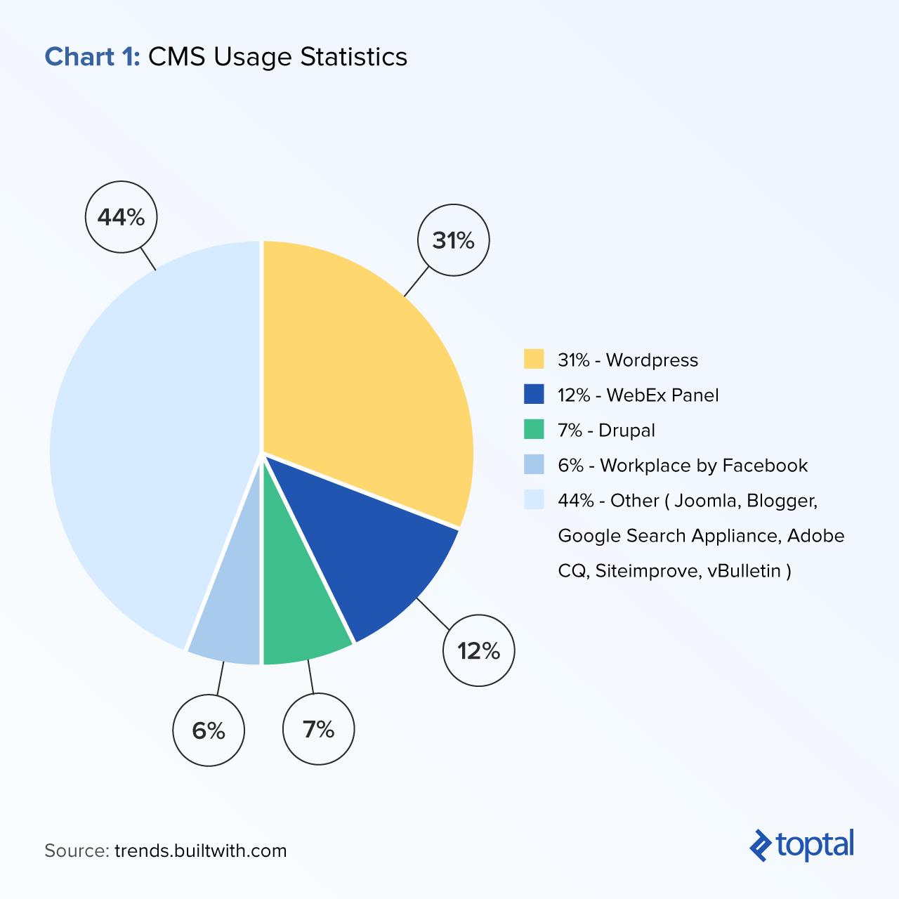 Chart 1: CMS Usage Statistics.