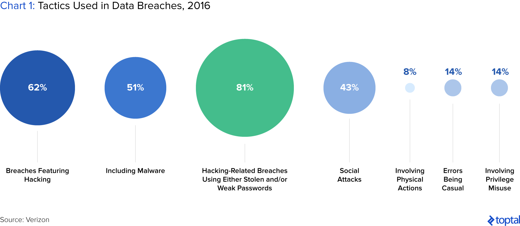Chart 1: Tactics Used in Data Breaches, 2016