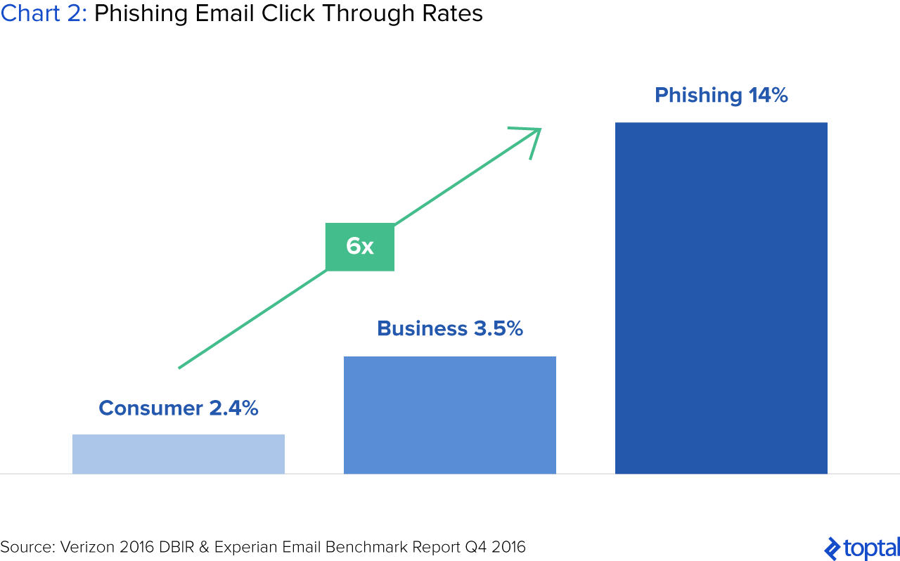 Chart 2: Phishing Email Click Through Rates