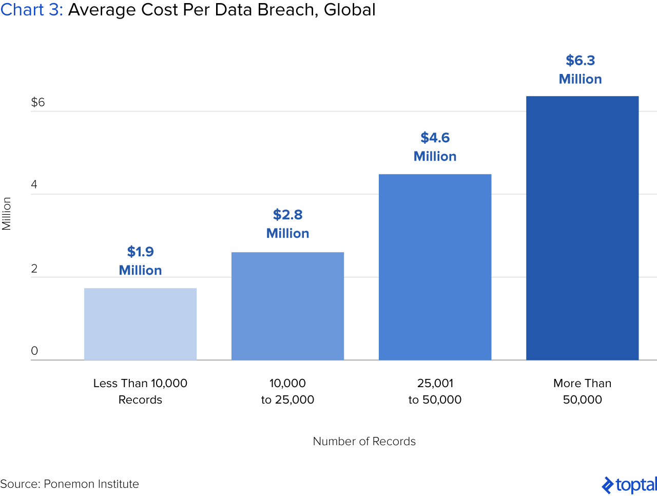Chart 3: Average Cost Per Data Breach, Global