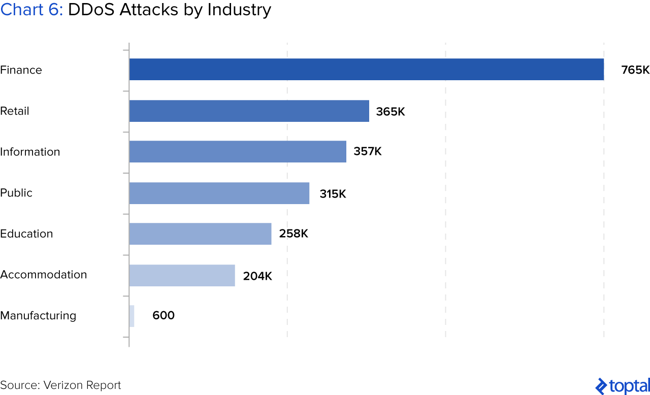 Chart 6: DDoS Attacks by Industry