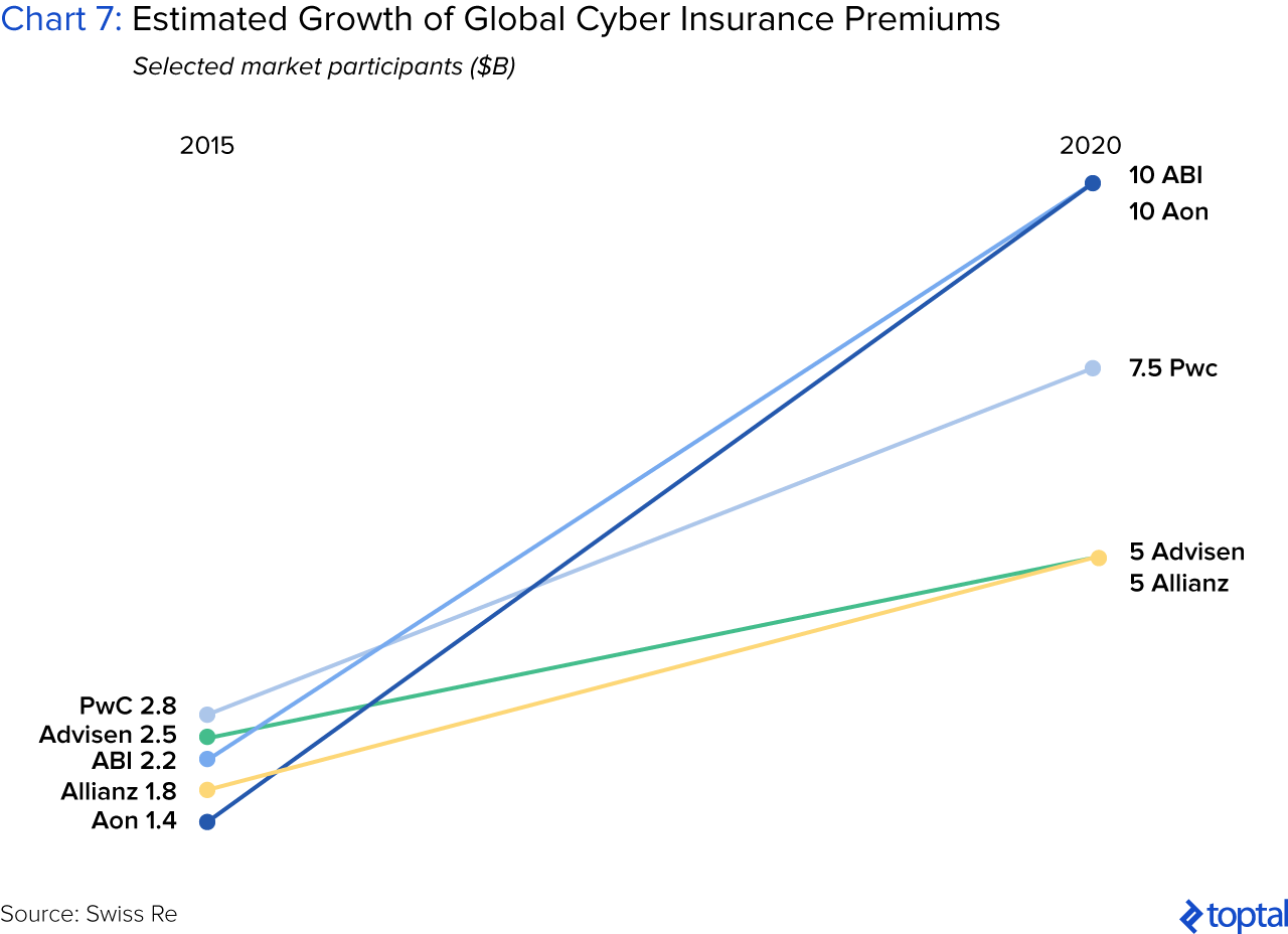 Chart 7: Estimated Growth of Global Cyber Insurance Premiums