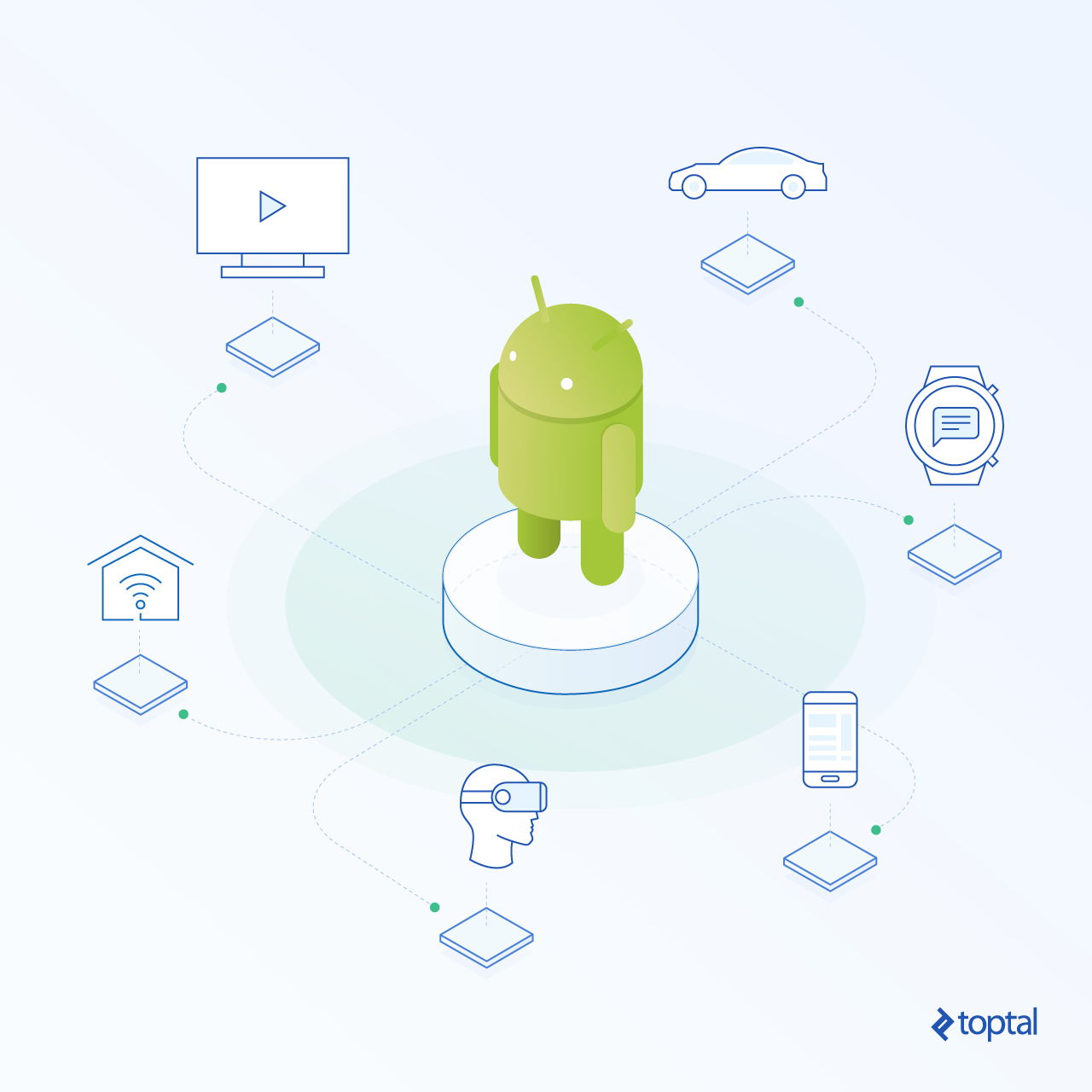 Android app development means potential code reuse across whole categories of devices.
