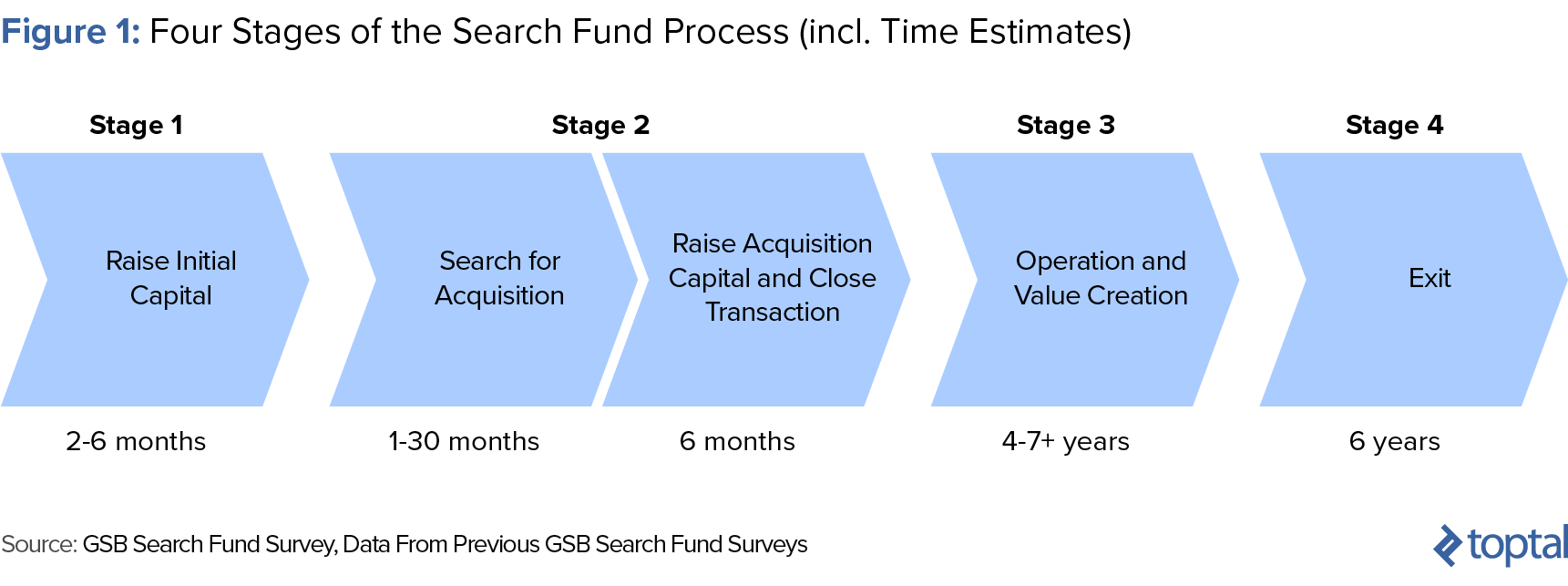 Figure 1: Four Stages of the Search Fund Process, Including Time Estimates