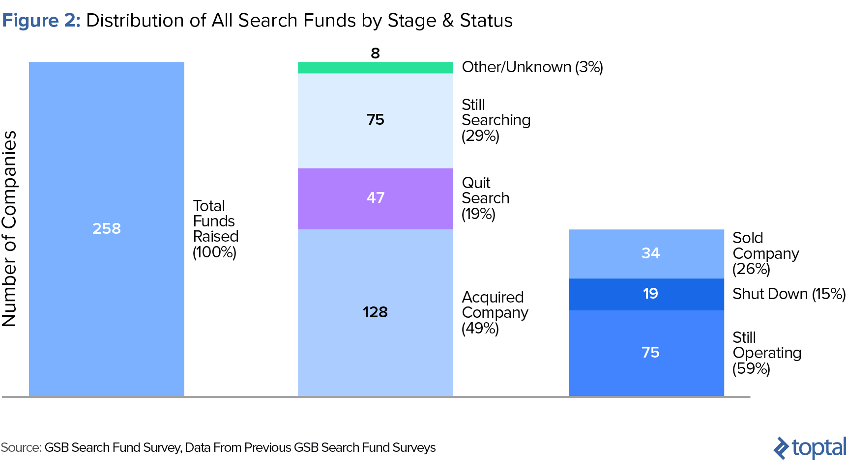 Figure 2: Distribution of All Search Funds by Stage & Status