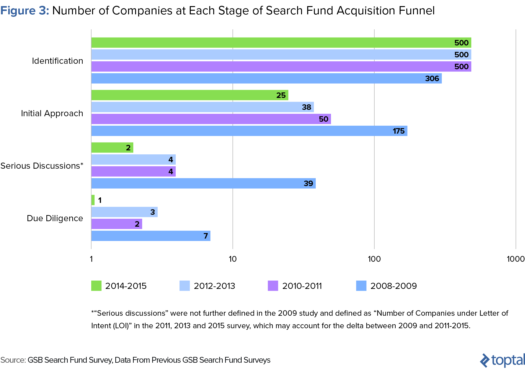 Figure 3: Number of Companies at Each Stage of Search Fund Acquisition Funnel