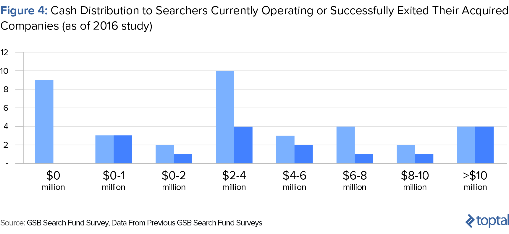 Figure 4: Cash Distribution to Searchers Currently Operating or Successfully Exited Their Acquired Companies, as of 2016 study