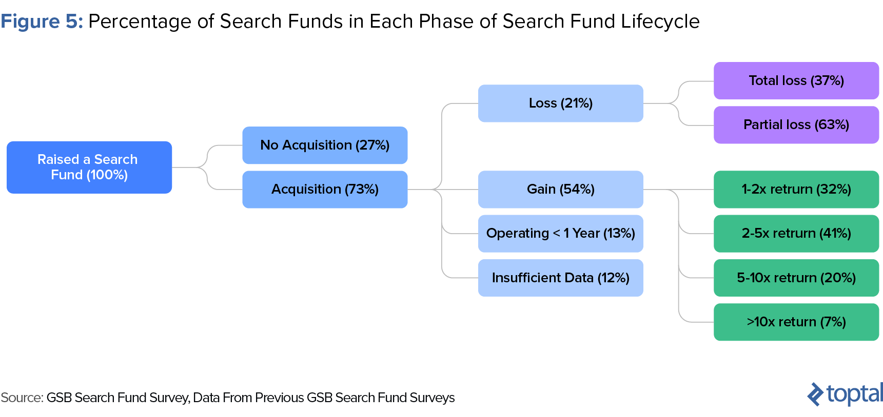 Figure 5: Percentage of Search Funds in Each Phase of Search Fund Lifecycle