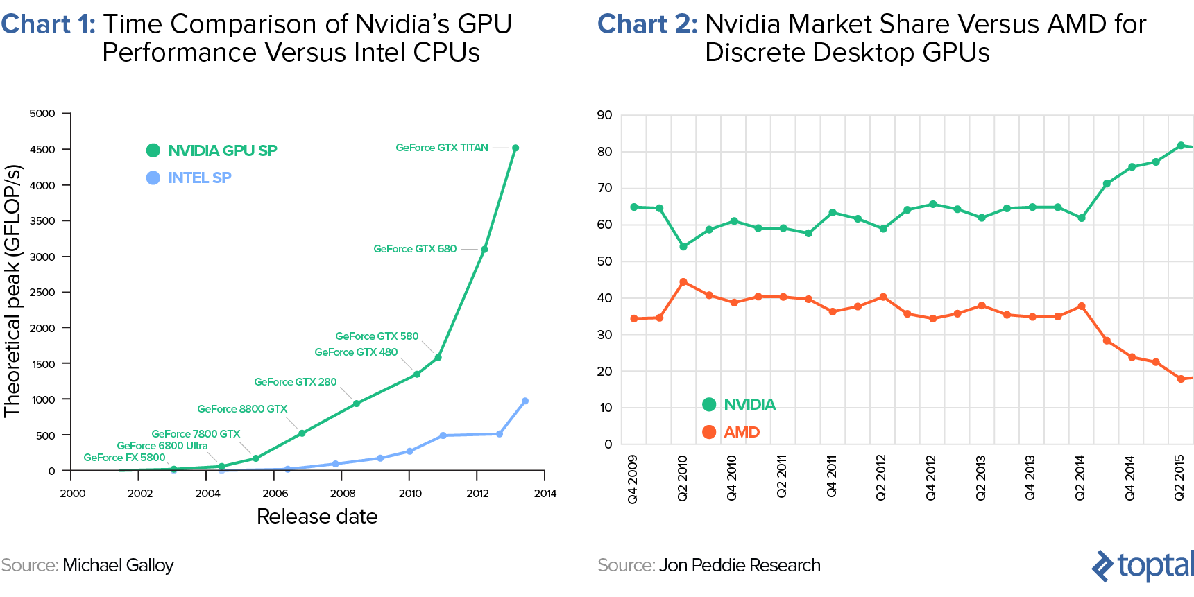 Chart 1: Time Comparison of Nvidia's GPU Performance Improvements versus Intel CPUs, and Chart 2: Nvidia Market Share versus AMD for Discrete Desktop GPUs (in %)