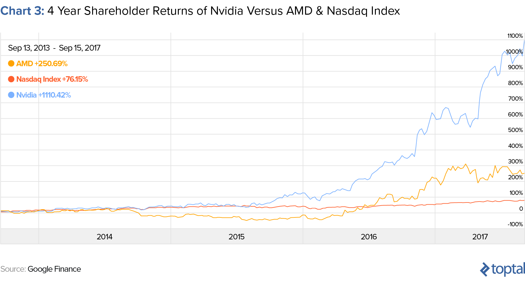 Chart 3: 4 Year Shareholder Returns of Nvidia versus AMD & NASDAQ Index