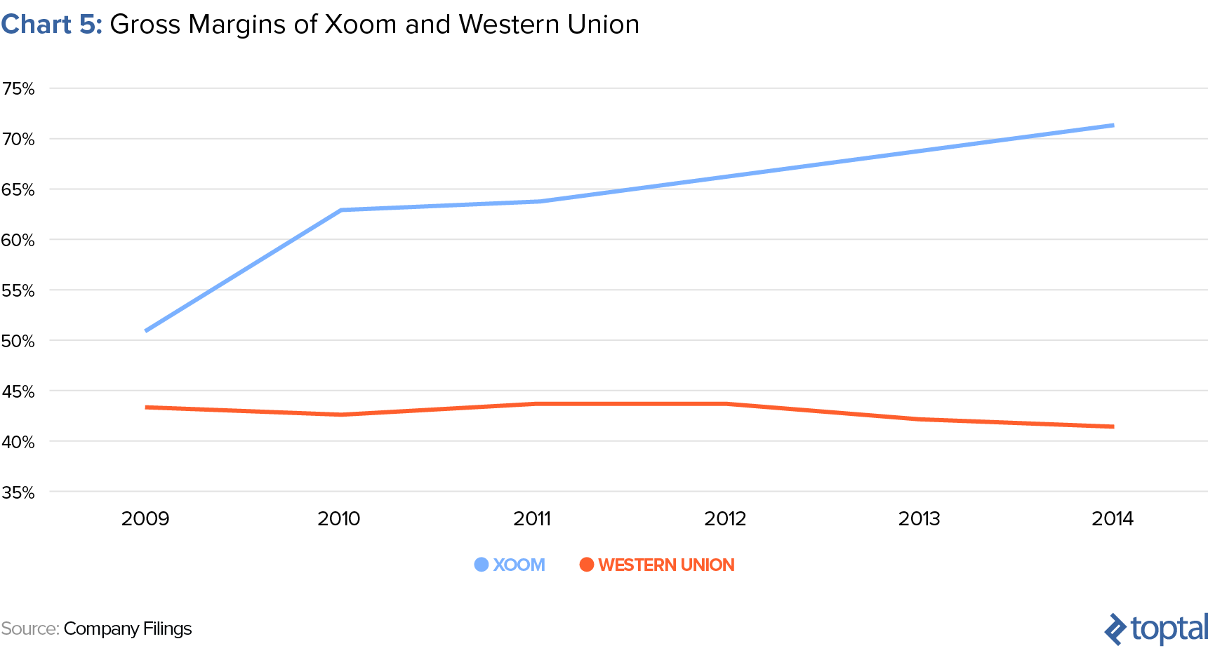Chart 5: Gross Margins of Xoom and Western Union