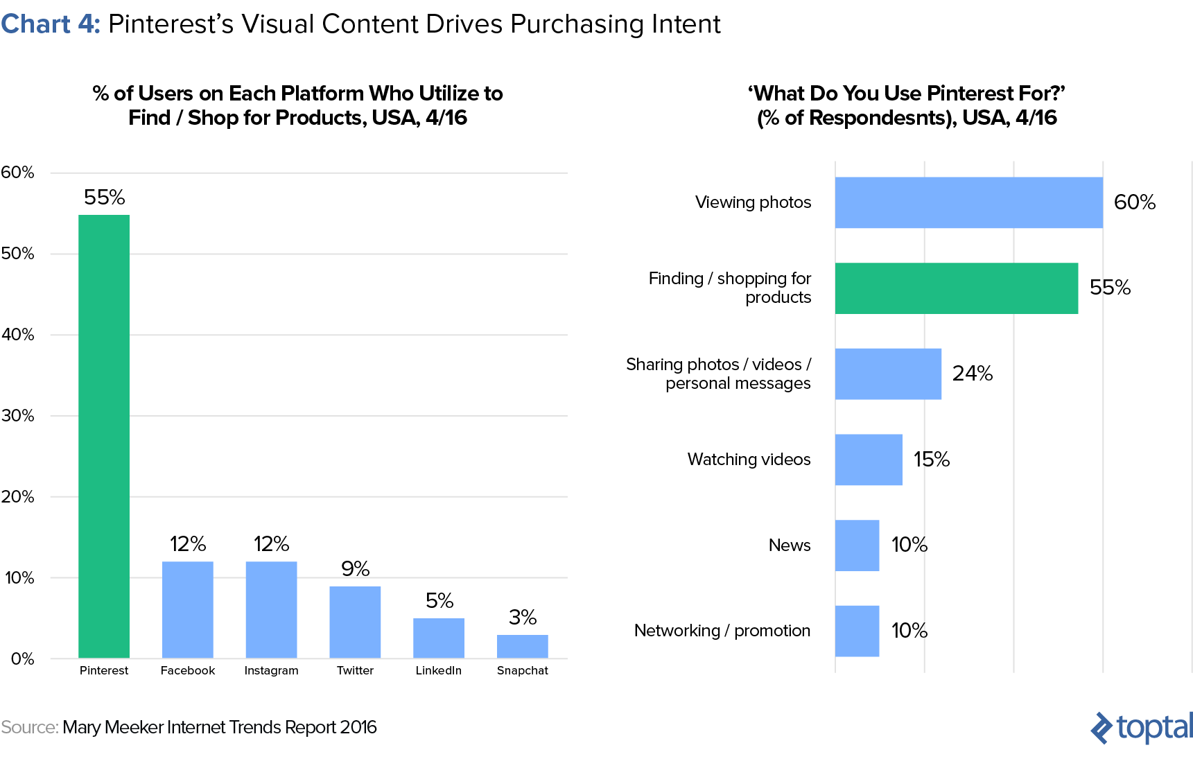 Chart 4: Pinterest's Visual Content Drives Purchasing Intent