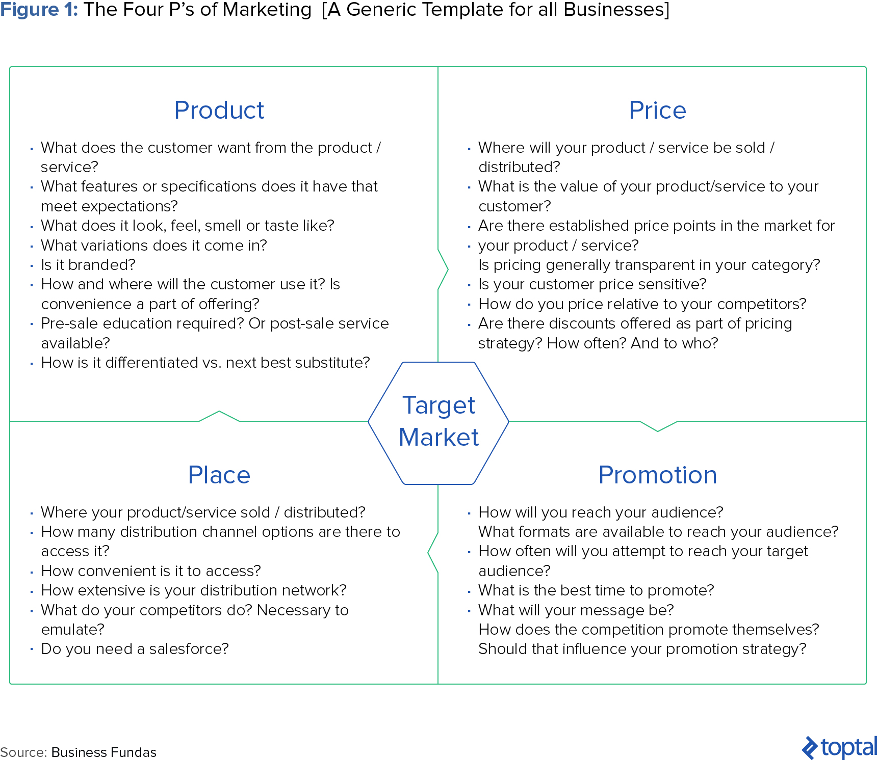 Figure 1: The Four P's of Marketing (A Generic Template for all Businesses)