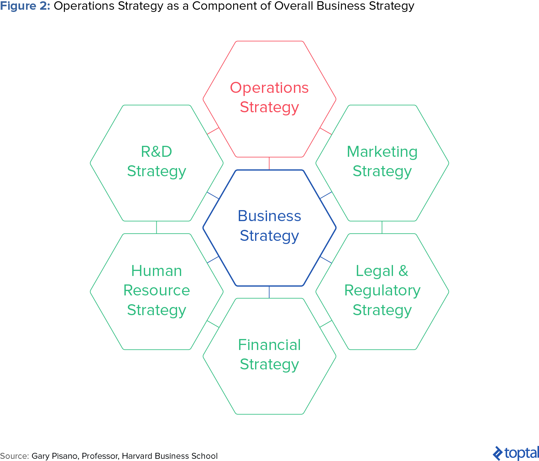 Figure 2: Operations Strategy as a Component of Overall Business Strategy