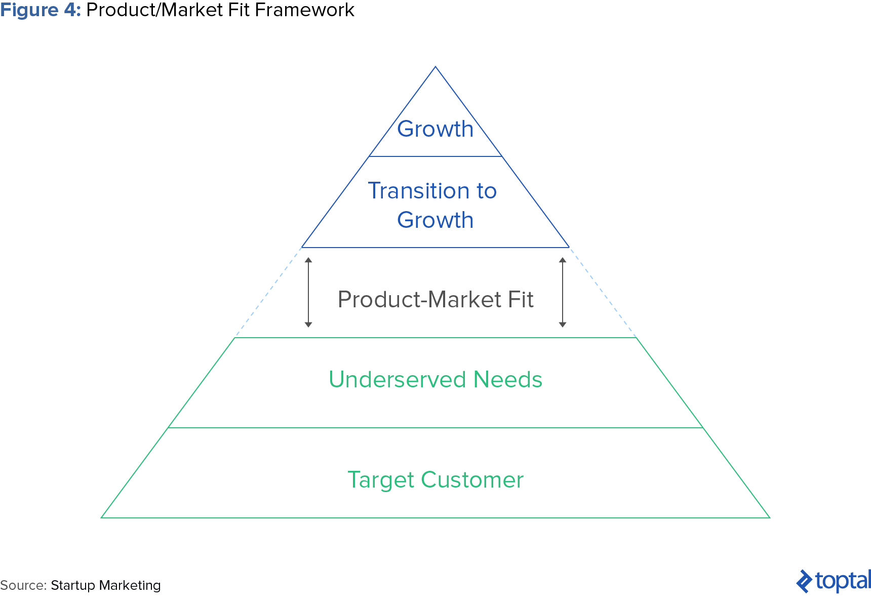 Figure 4: Product/Market Fit Framework