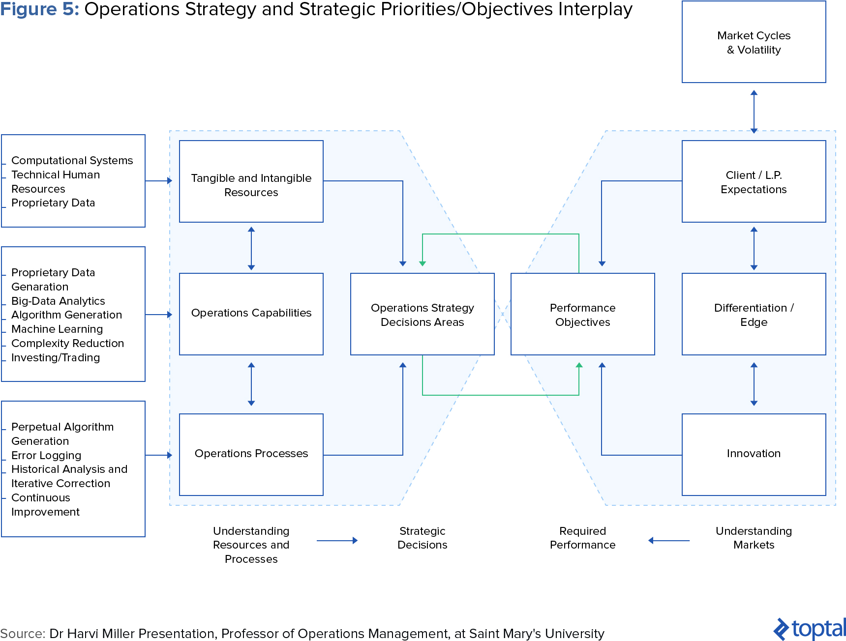 Figure 5: Operations Strategy and Strategic Priorities/Objectives Interplay