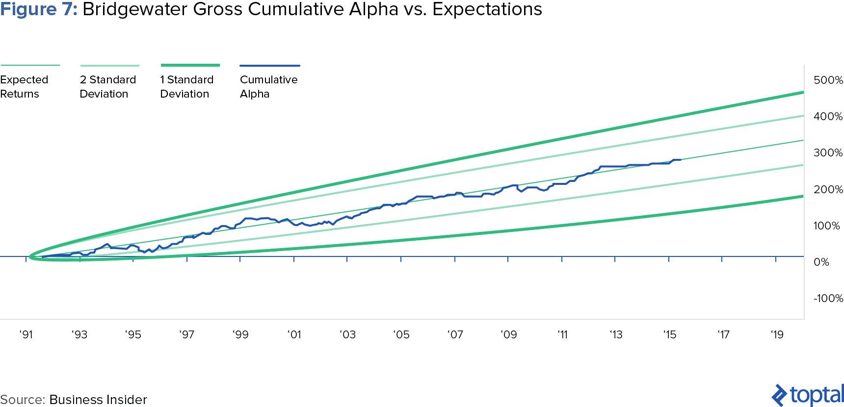 Figure 7: Bridgewater Gross Cumulative Alpha vs. Expectations