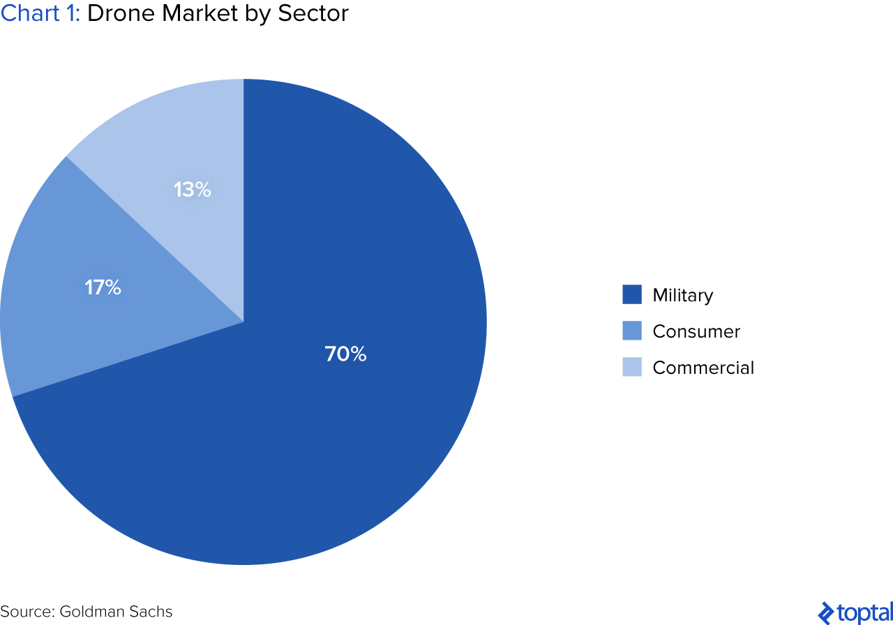 drones market research Consumer drone market analysis, market size, application analysis, regional outlook, competitive strategies and forecasts, 2016 to 2024.