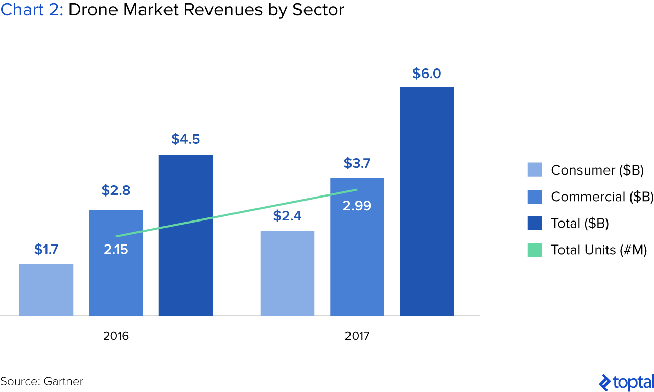 Chart 2: Drone Market Revenues by Sector