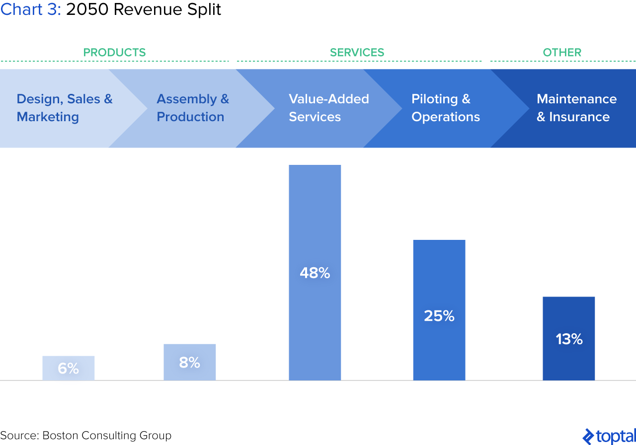 Chart 3: 2050 Revenue Split