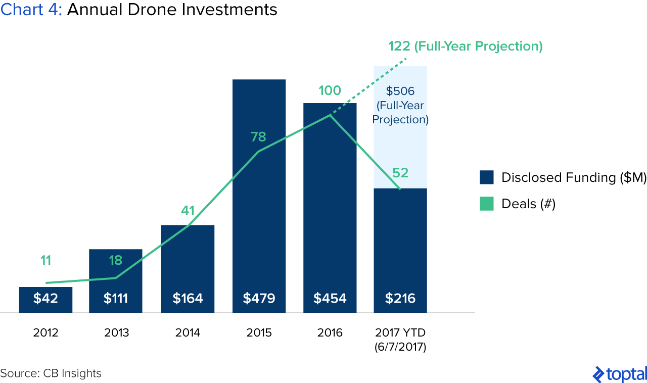 The Drone Market and Industry Trends | Toptal