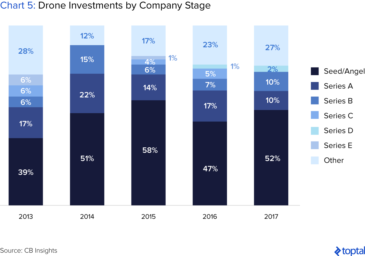 Chart 5: Drone Investments by Company Stage