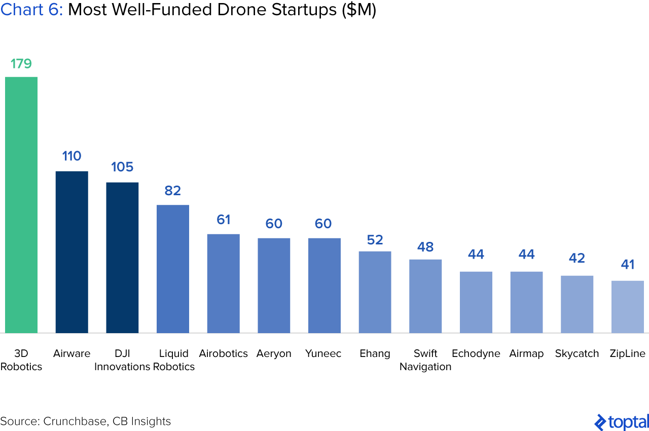 Chart 6: Most Well-funded Drone Startups ($ million)