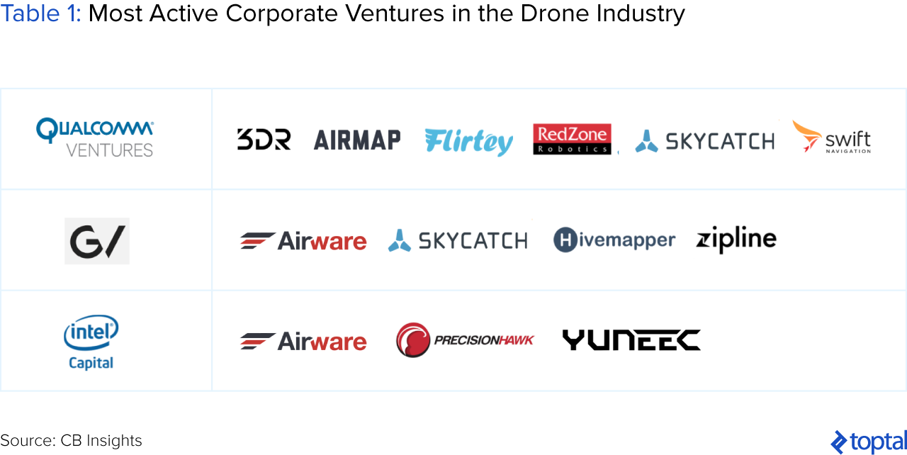 Table 1: Most Active Corporate Ventures in the Drone Industry