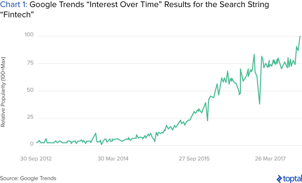 "Chart 1: Google Trends ""Interest over Time"" Results for the Search String ""Fintech"""
