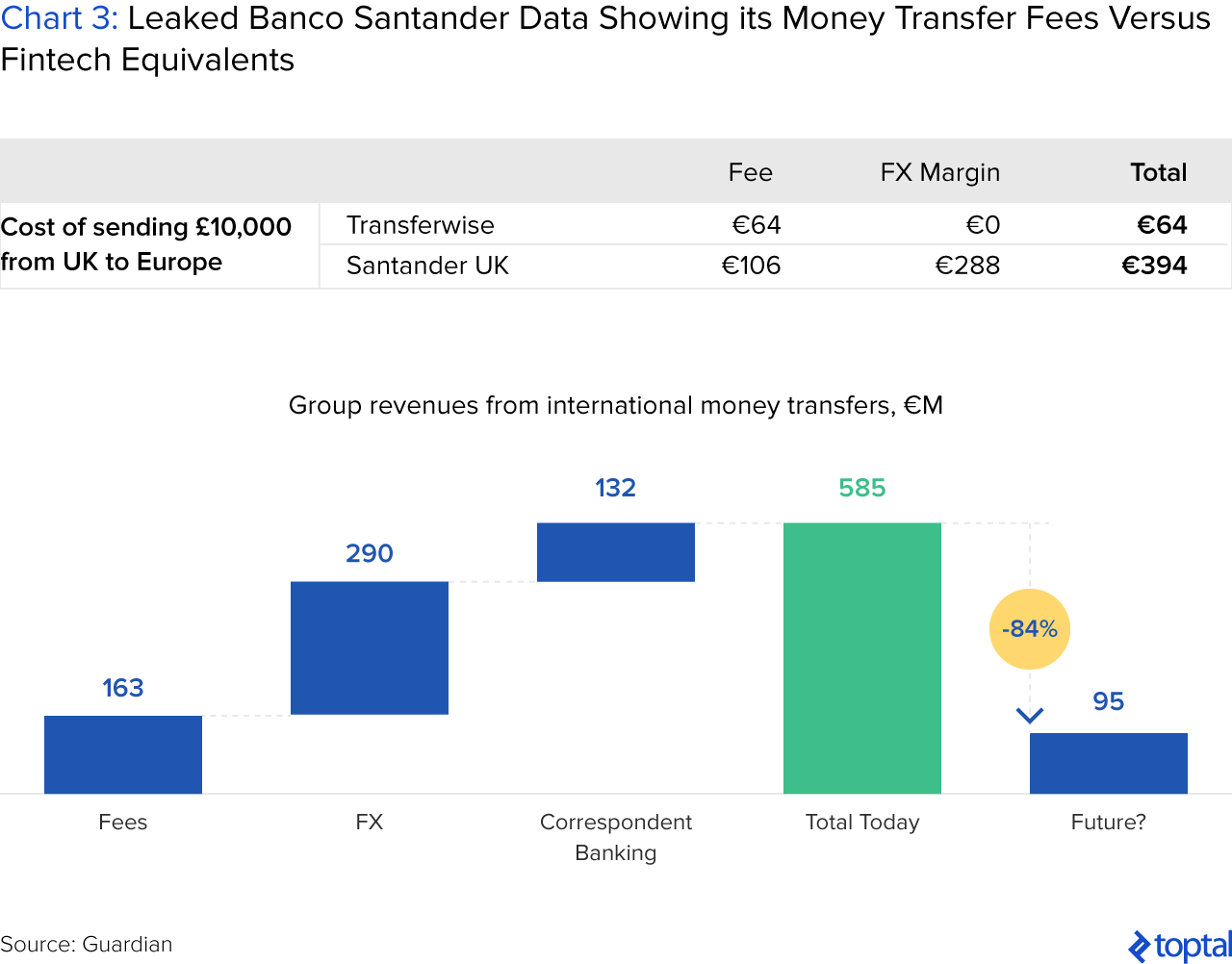 Chart 3: Leaked Banco Santander Data Showing Its Money Transfer Fees Versus Fintech Equivalents