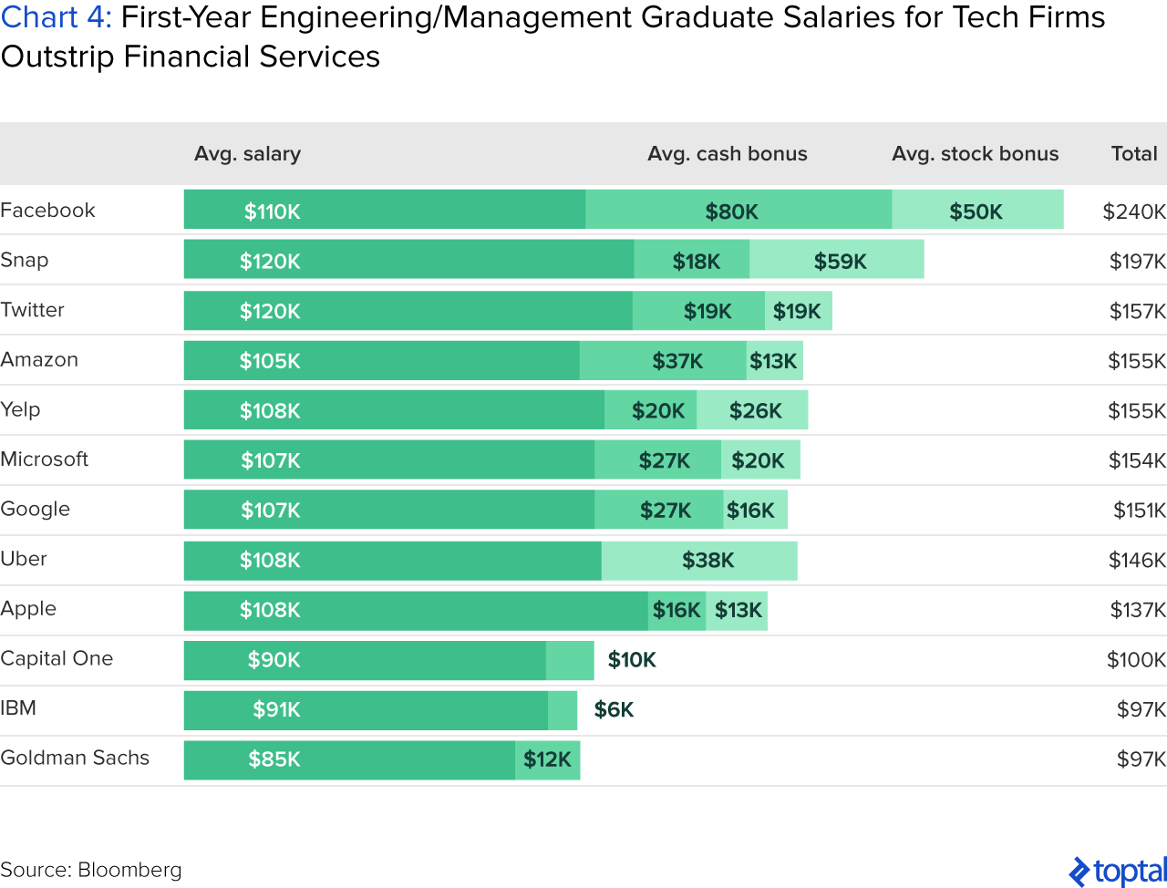 Chart 4: First-year Engineering/Management Graduate Salaries for Tech Firms Outstrip Financial Services