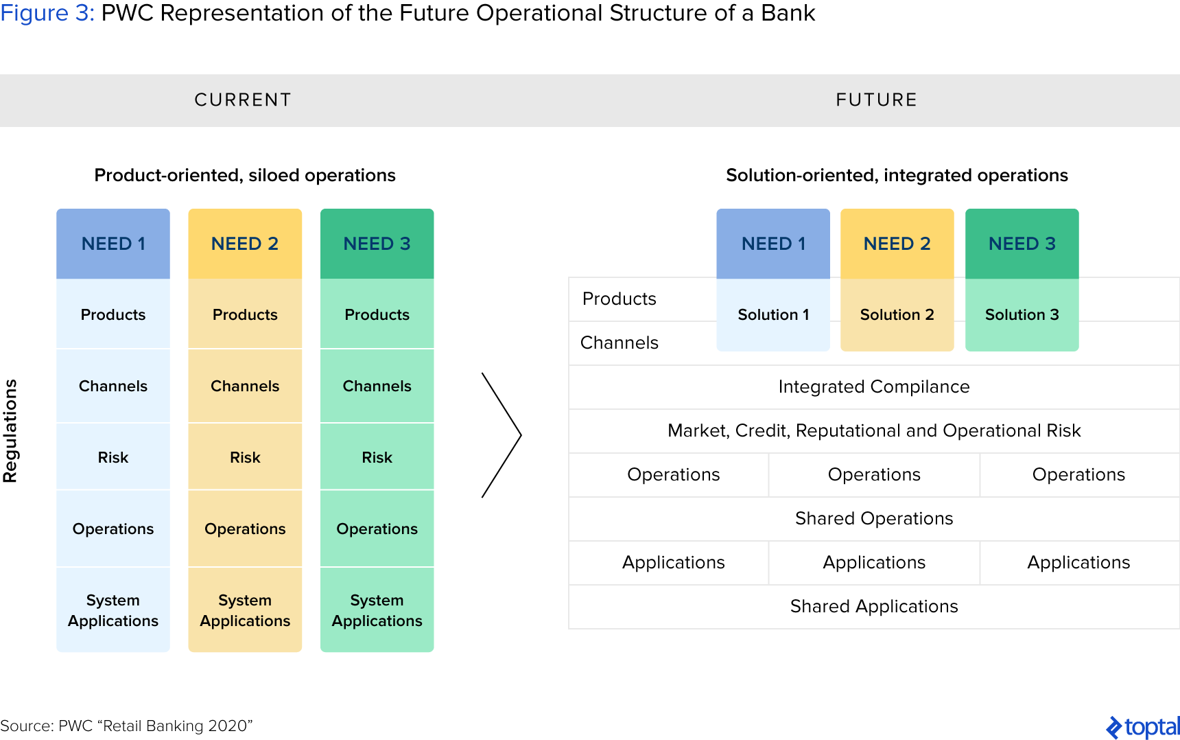 Figure 3: PWC Representation of the Future Operational Structure of a Bank