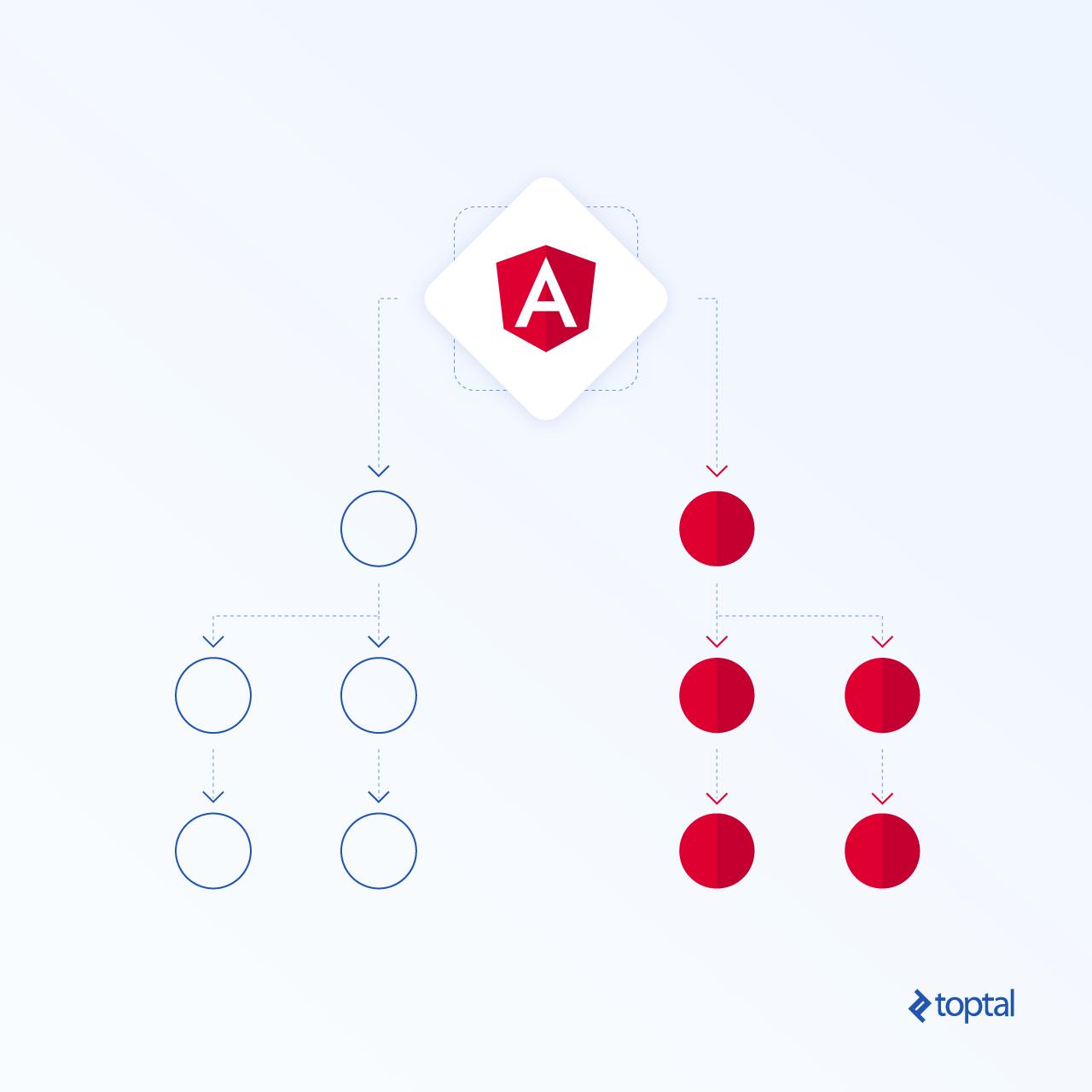 Angular Change Detection and the OnPush strategy | Tiny