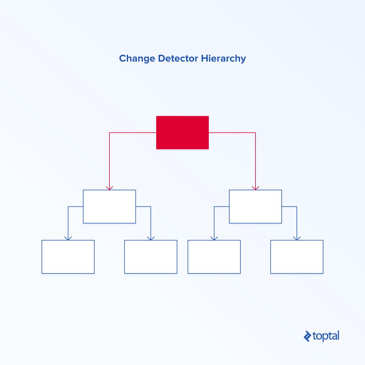 Change Detector Hierarchy