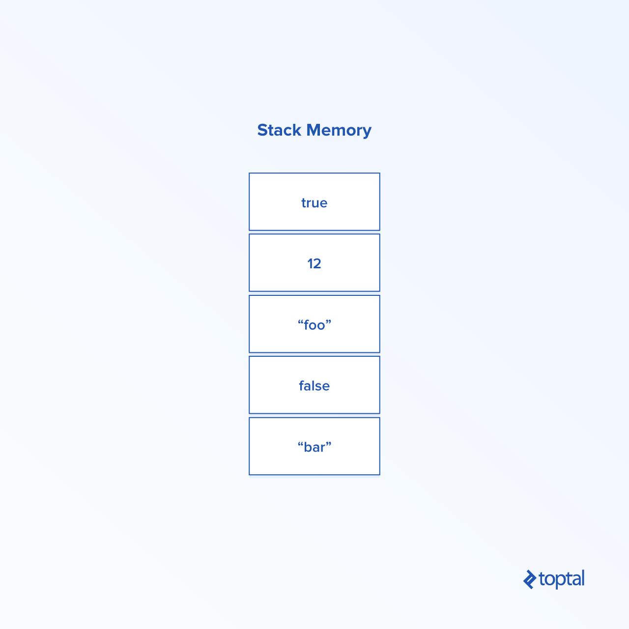 Angular Stack Memory