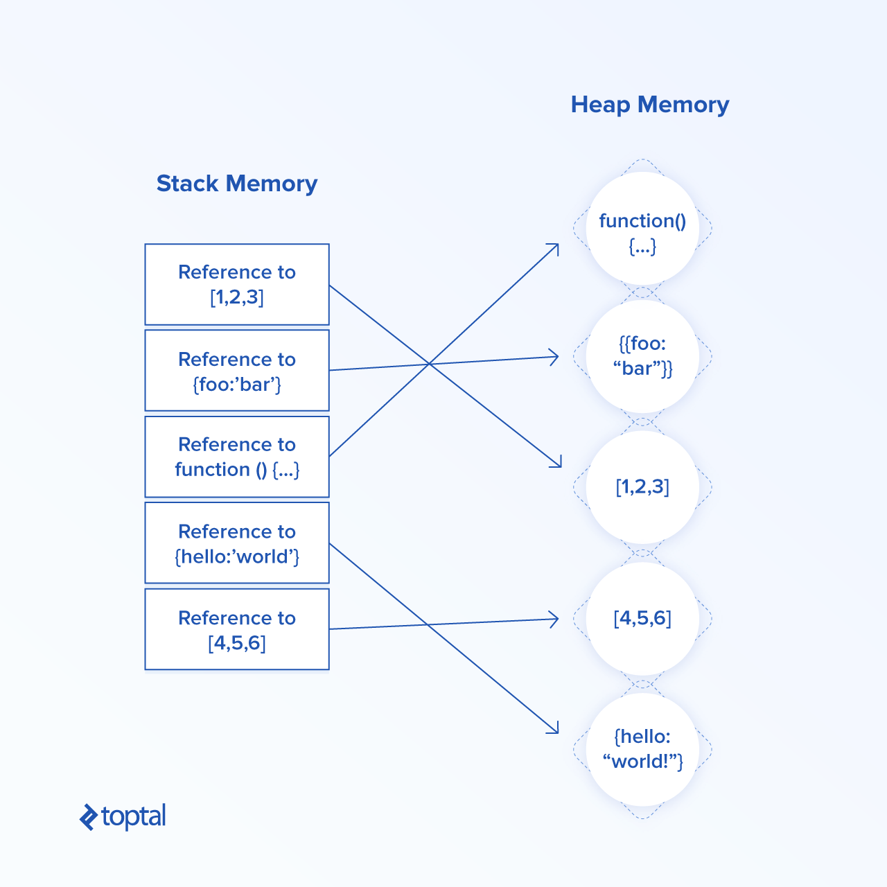 Angular Stack Memory and Heap Memory