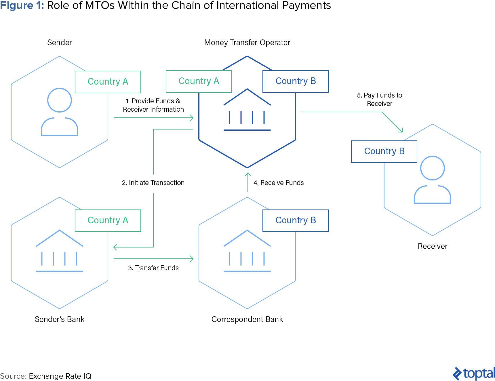 Figure 1: Role of MTOs Within the Chain of International Payments