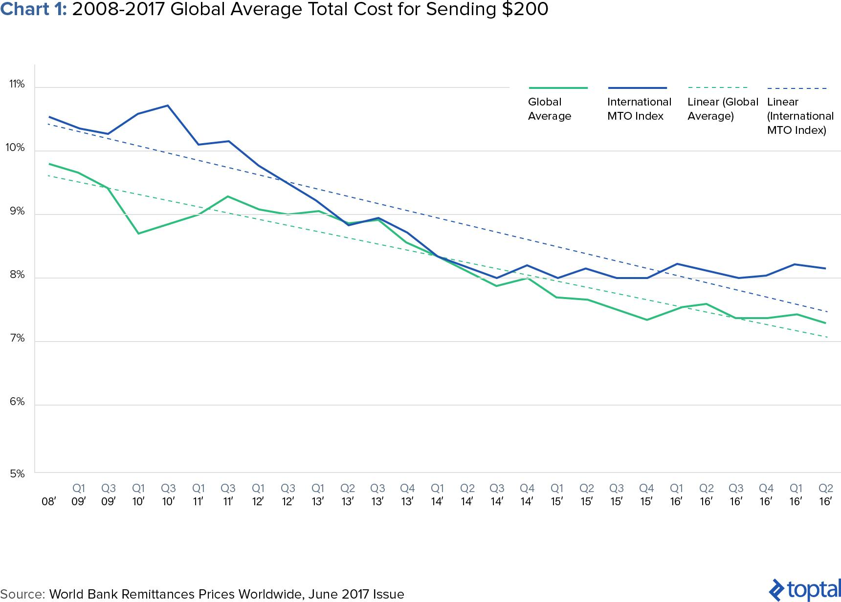 Chart 1: 2008-2017 Global Average Total Cost for Sending $200