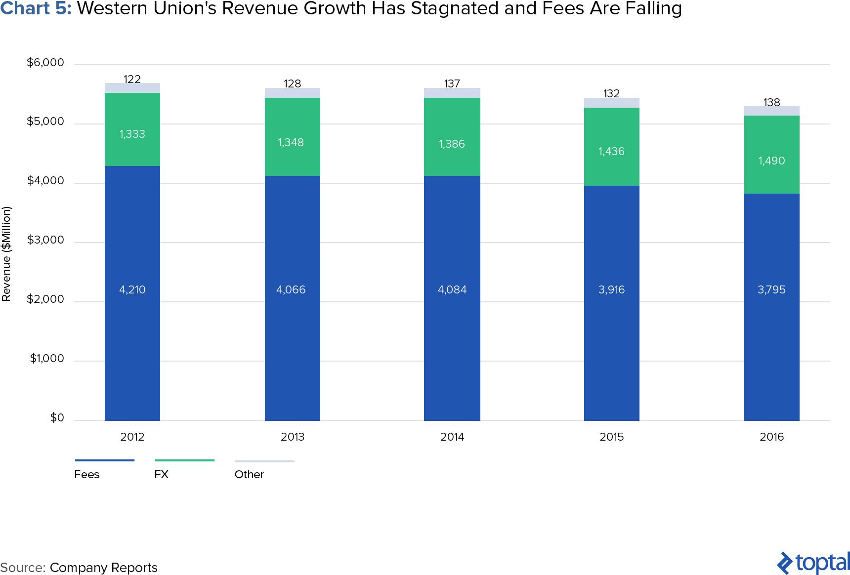 Chart 5: Western Union's Revenue Growth Has Stagnated and Fees Are Falling