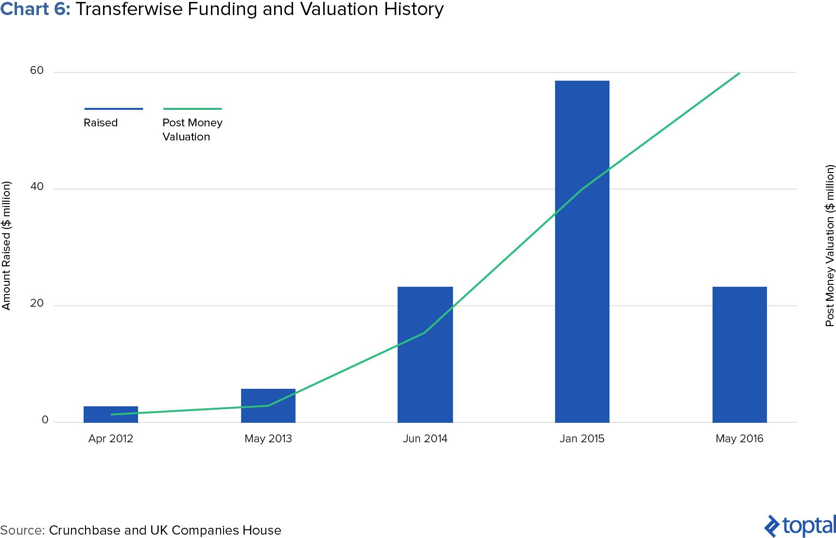 Chart 6: Transferwise Funding and Valuation History
