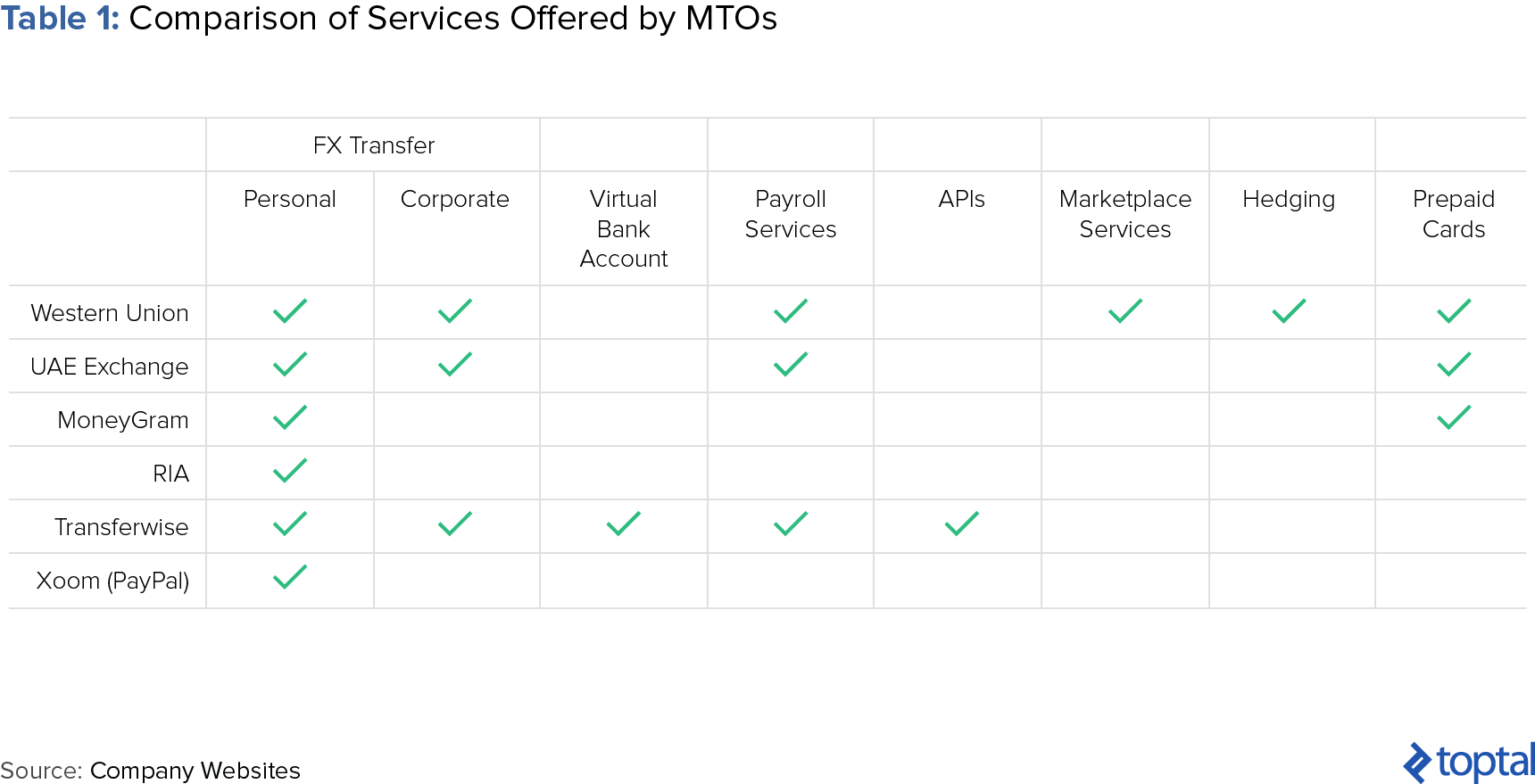 Table 1: Comparison of Services Offered by MTOs