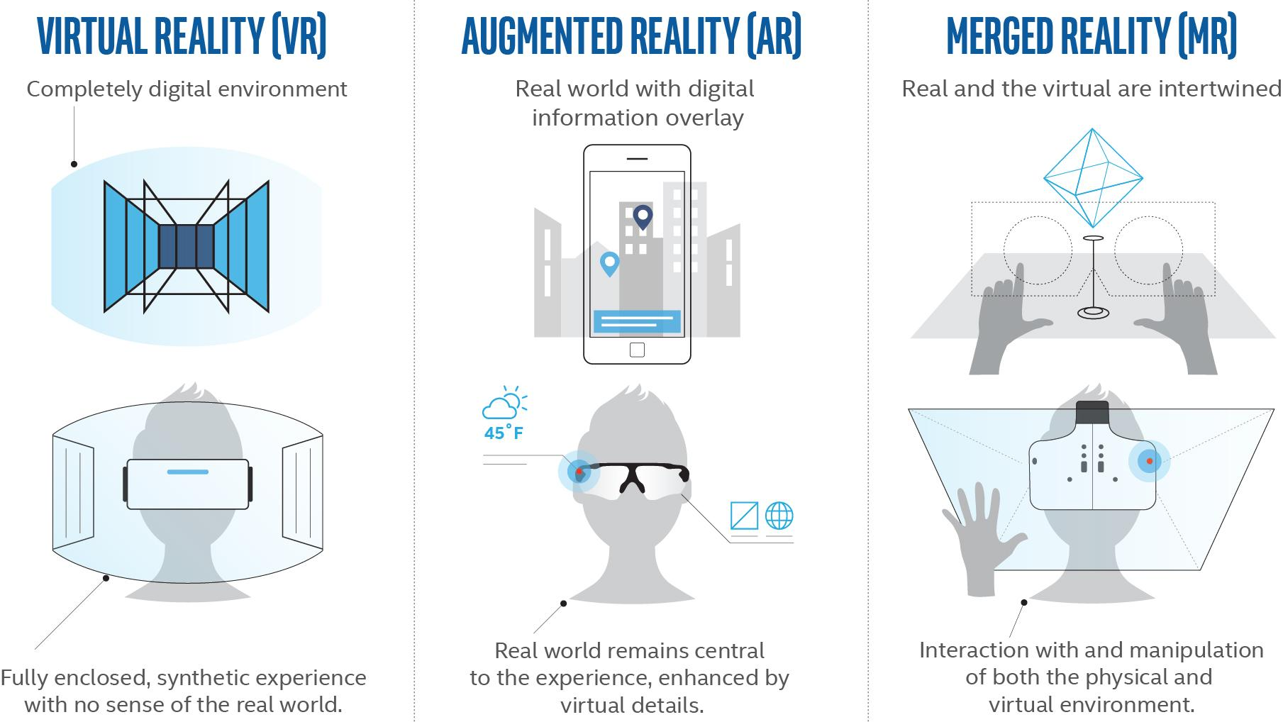 Reality roadmap according to Intel, which prefers the term merged reality to mixed reality