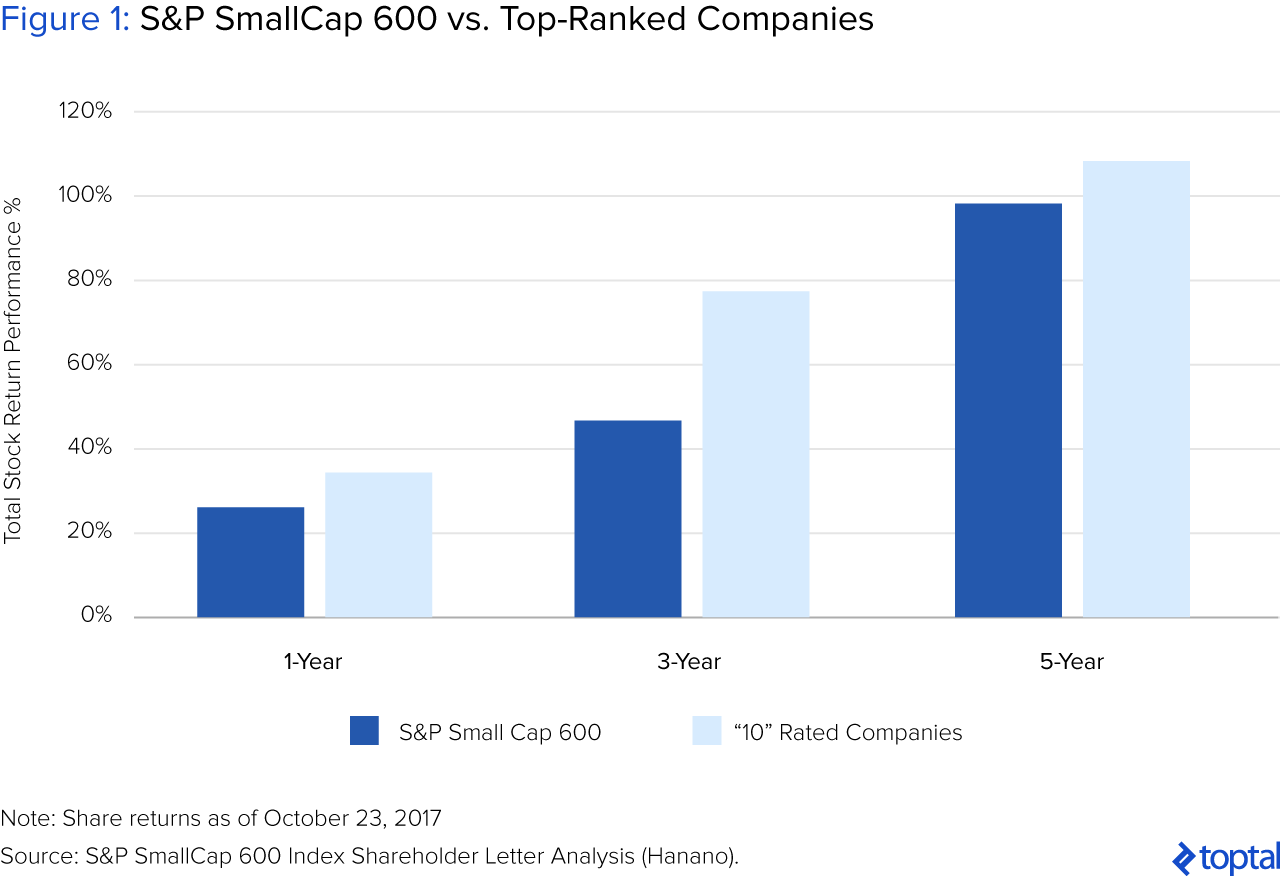 Figure 1: S&P SmallCap 600 vs. Top-ranked Companies