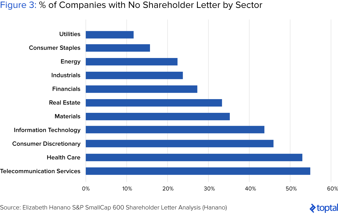 Figure 3: % of Companies with No Shareholder Letter by Sector