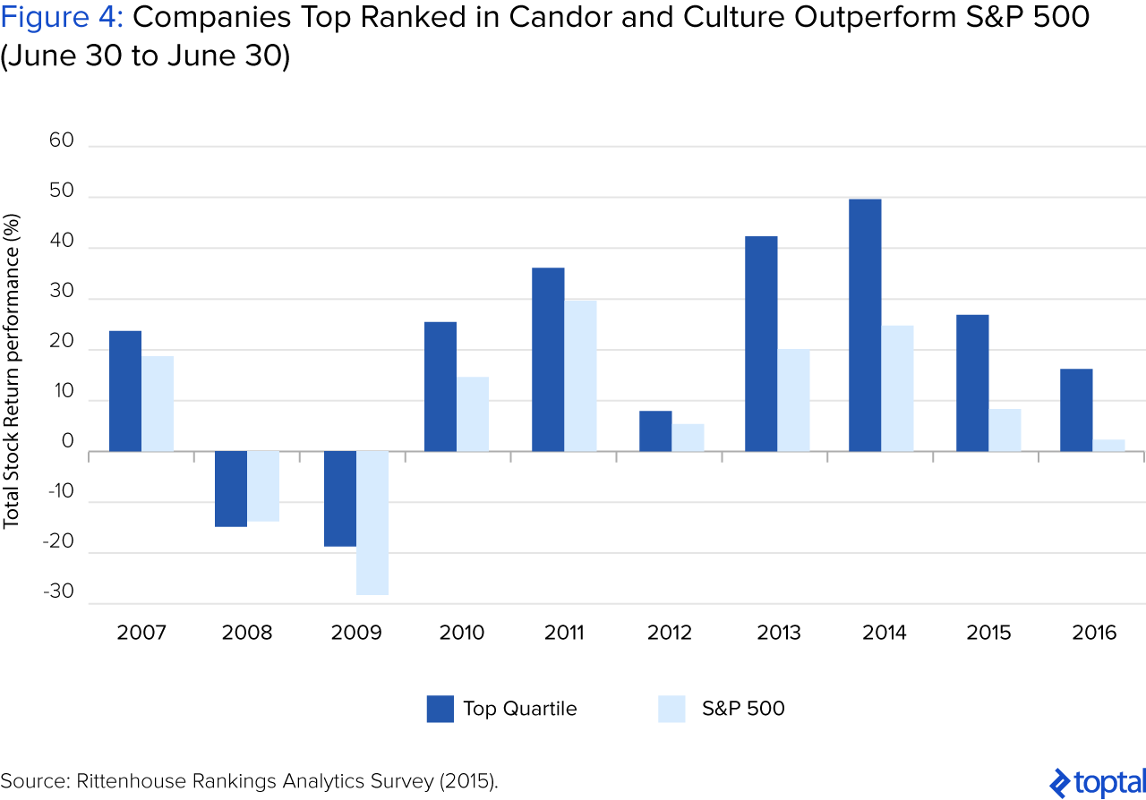 Figura 4: Las Empresas Mejor Calificadas en Candor and Culture superan a S&P 500 (30 de junio a 30 de junio))