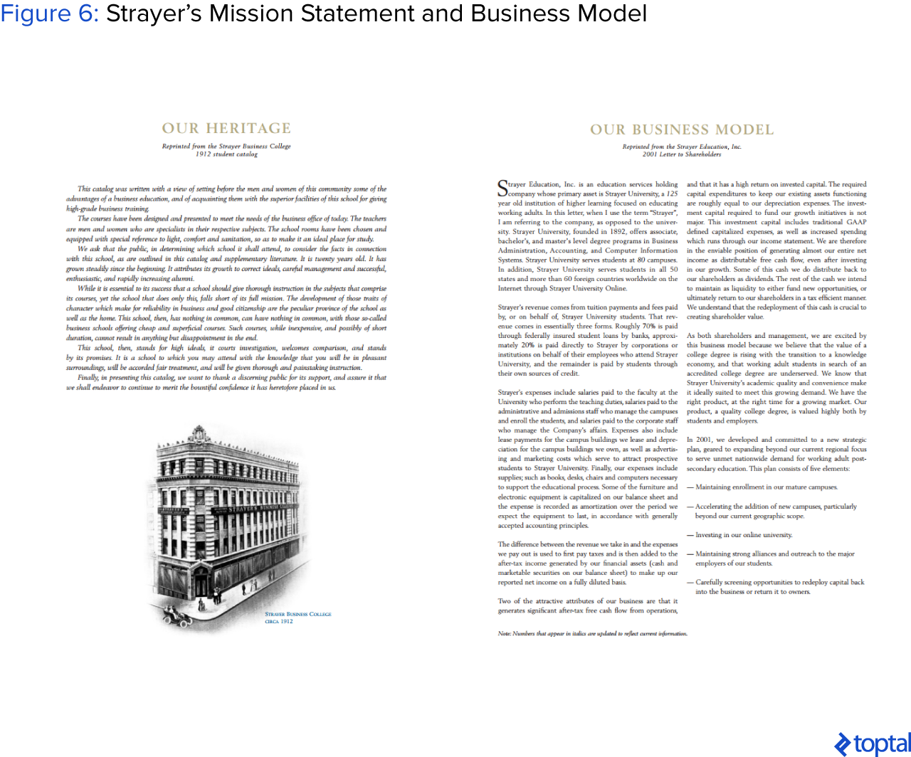 Figure 6: Strayer's Mission Statement and Business Model